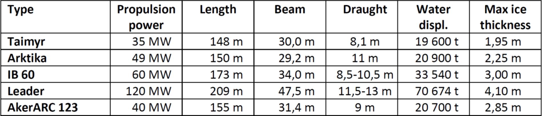 NSR-2-Table_1