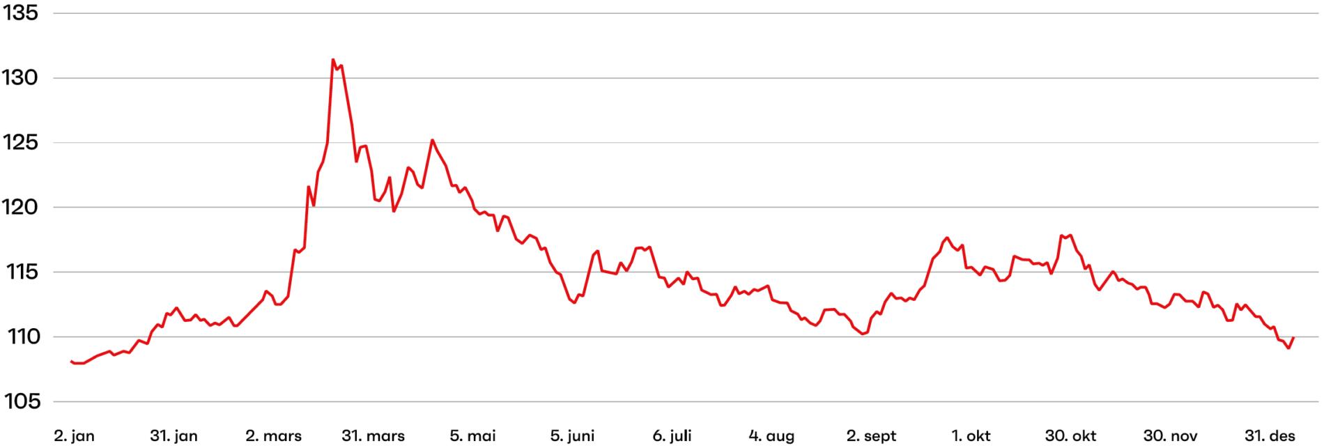 Kbnn2021 graf7